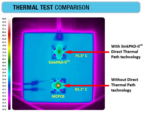 SinkPAD-II Thermal Test Comparison