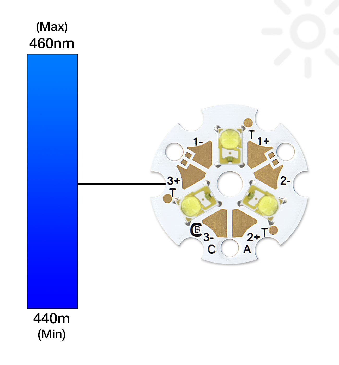 Royal Blue 4475nm Coolbase Tri Star Led 2730mw