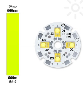 Lime (567nm) LUXEON Rebel ES LED on a SinkPAD-II 23mm Round Base - 1252 lm @ 700mA